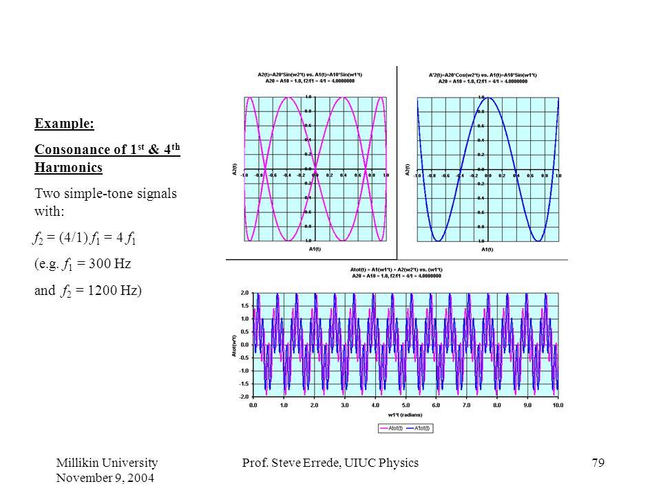 Millikin University November 9, 2004 Prof. Steve Errede, UIUC Physics78 Example: Consonance of 1 st & 3 rd Harmonics Two simple-tone signals with: f 2