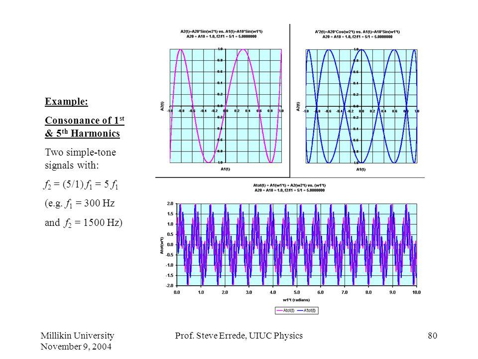 Millikin University November 9, 2004 Prof. Steve Errede, UIUC Physics79 Example: Consonance of 1 st & 4 th Harmonics Two simple-tone signals with: f 2