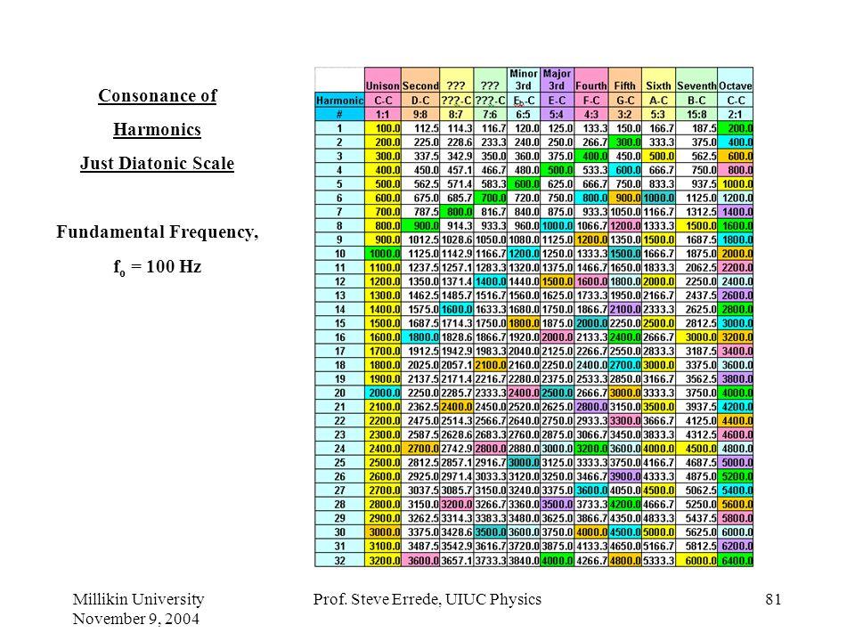 Millikin University November 9, 2004 Prof. Steve Errede, UIUC Physics80 Example: Consonance of 1 st & 5 th Harmonics Two simple-tone signals with: f 2