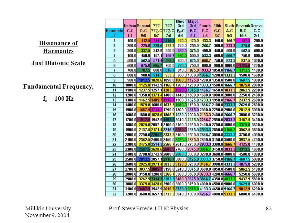 Millikin University November 9, 2004 Prof. Steve Errede, UIUC Physics81 Consonance of Harmonics Just Diatonic Scale Fundamental Frequency, f o = 100 H