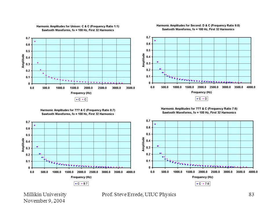 Millikin University November 9, 2004 Prof. Steve Errede, UIUC Physics82 Dissonance of Harmonics Just Diatonic Scale Fundamental Frequency, f o = 100 H