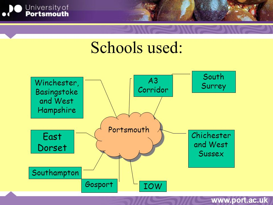 www.port.ac.uk Schools used: Portsmouth Chichester and West Sussex IOW Southampton East Dorset Winchester, Basingstoke and West Hampshire South Surrey Gosport A3 Corridor