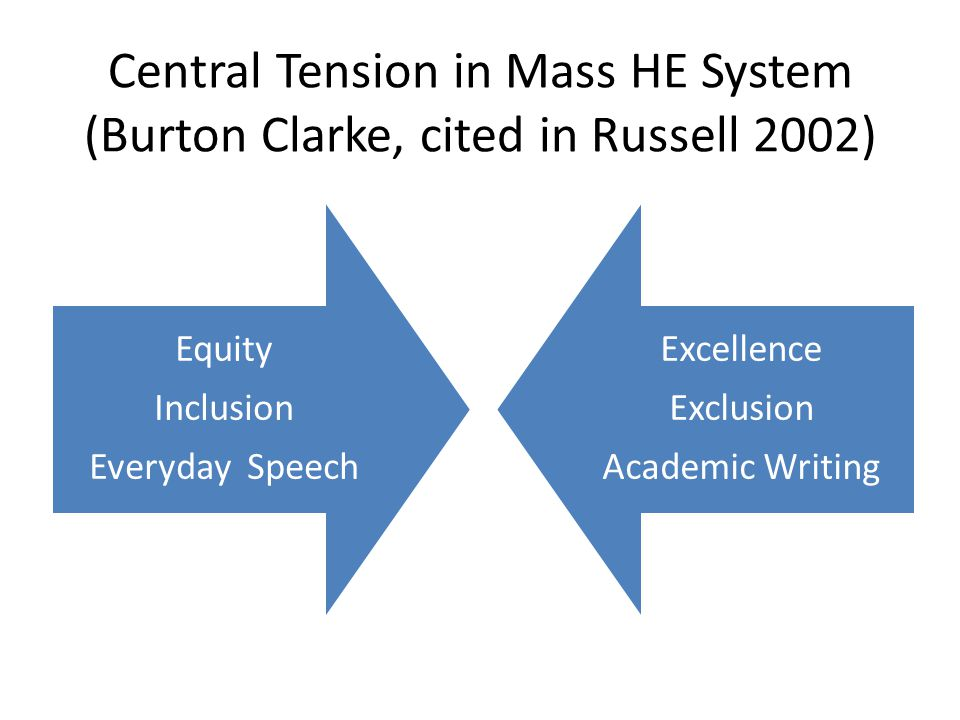 Central Tension in Mass HE System (Burton Clarke, cited in Russell 2002) Equity Inclusion Everyday Speech Excellence Exclusion Academic Writing