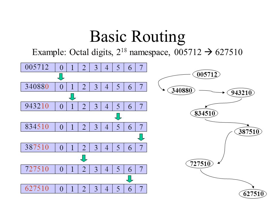 Basic Routing 005712 012 3 45 6 7 340880 012 3 45 6 7 943210 012 3 45 6 7 834510 012 3 45 6 7 387510 012 3 45 6 7 727510 012 3 45 6 7 627510 012 3 45 6 7 Example: Octal digits, 2 18 namespace, 005712 627510 005712 340880 943210 387510 834510 727510 627510