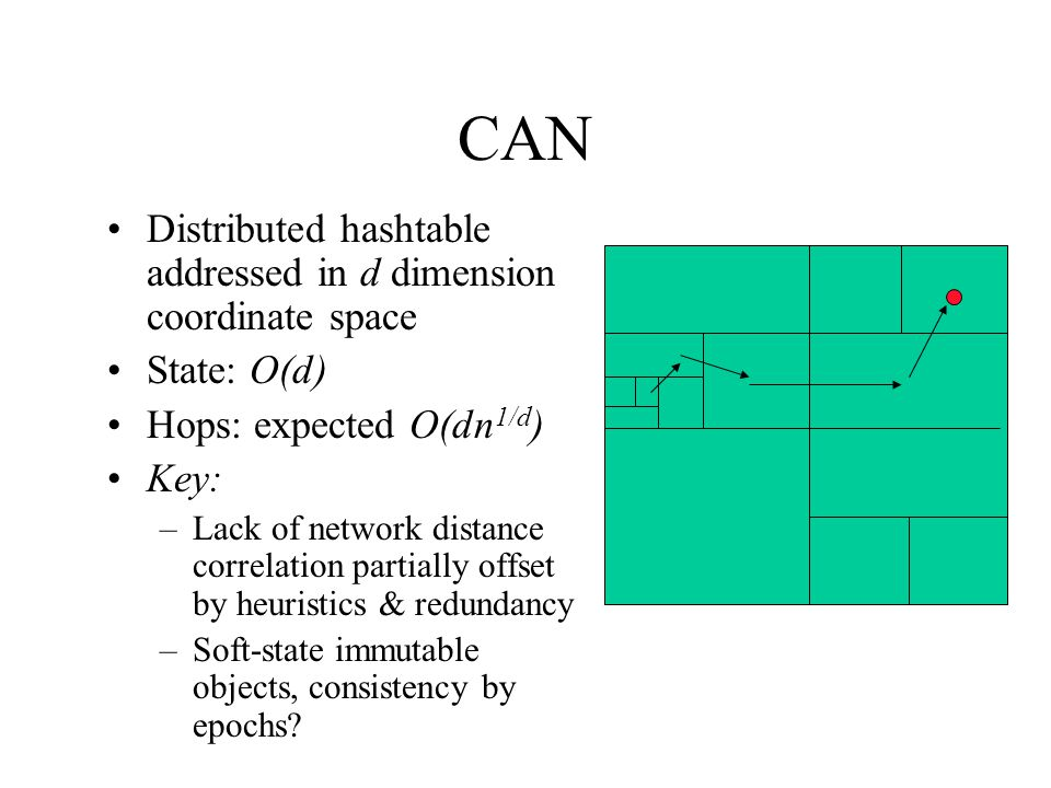 CAN Distributed hashtable addressed in d dimension coordinate space State: O(d) Hops: expected O(dn 1/d ) Key: –Lack of network distance correlation partially offset by heuristics & redundancy –Soft-state immutable objects, consistency by epochs