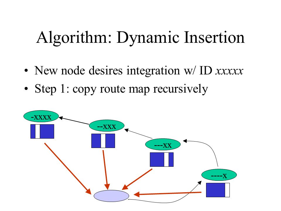 Algorithm: Dynamic Insertion New node desires integration w/ ID xxxxx Step 1: copy route map recursively ----x ---xx -xxxx --xxx