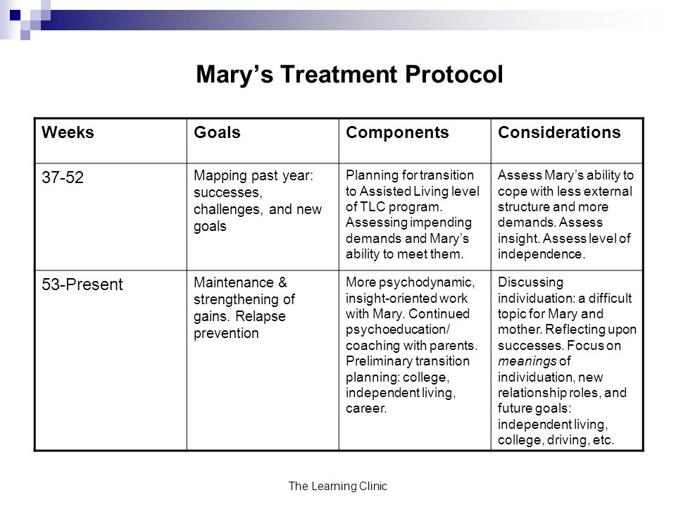 The Learning Clinic Marys Treatment Protocol WeeksGoalsComponentsConsiderations 37-52 Mapping past year: successes, challenges, and new goals Planning for transition to Assisted Living level of TLC program.