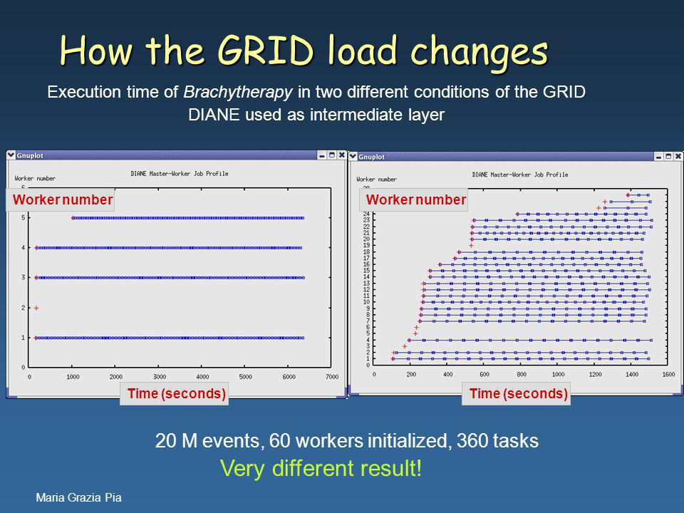 Maria Grazia Pia How the GRID load changes Execution time of Brachytherapy in two different conditions of the GRID DIANE used as intermediate layer Worker number Time (seconds) Worker number Time (seconds) 20 M events, 60 workers initialized, 360 tasks Very different result!