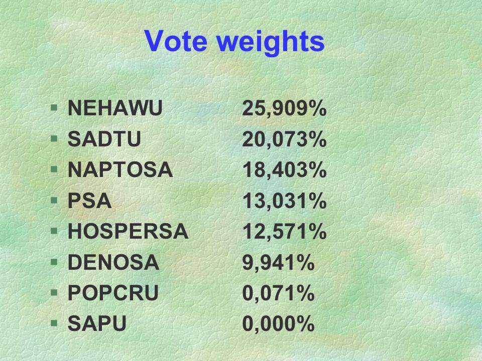 Vote weights §NEHAWU25,909% §SADTU20,073% §NAPTOSA18,403% §PSA13,031% §HOSPERSA12,571% §DENOSA9,941% §POPCRU0,071% §SAPU0,000%
