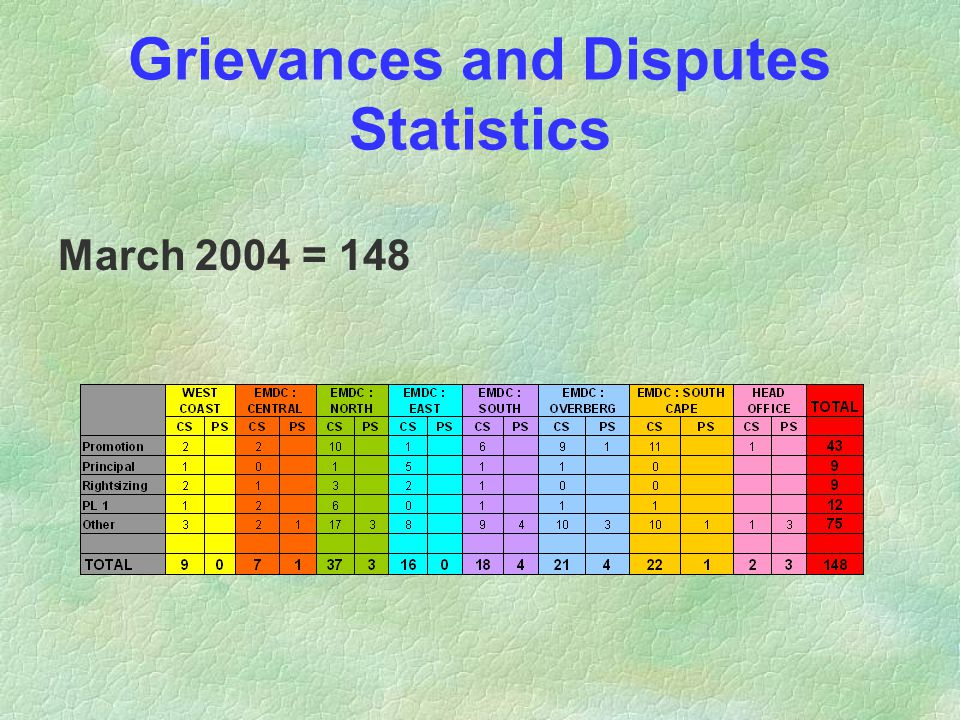 Grievances and Disputes Statistics March 2004 = 148