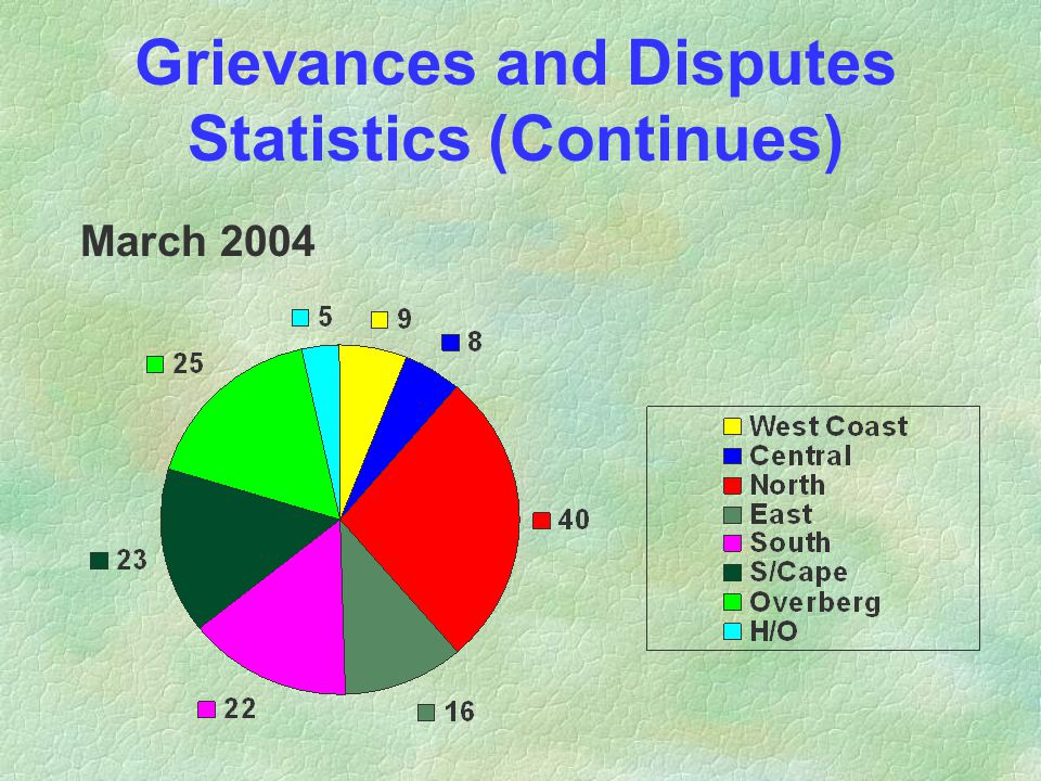 Grievances and Disputes Statistics (Continues) March 2004