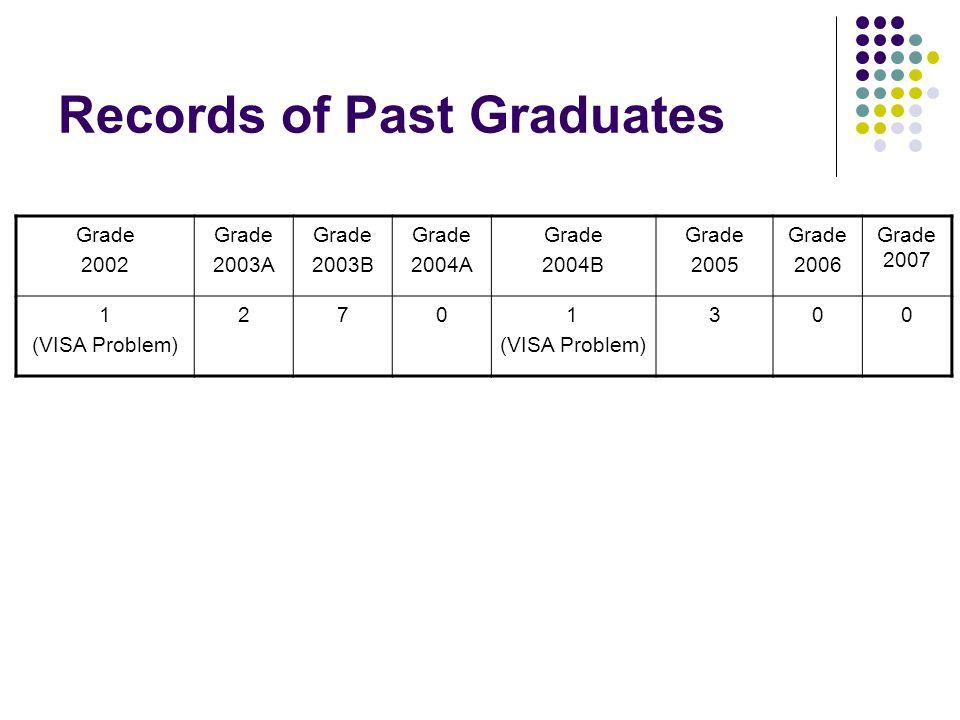 Records of Past Graduates Grade 2002 Grade 2003A Grade 2003B Grade 2004A Grade 2004B Grade 2005 Grade 2006 Grade 2007 1 (VISA Problem) 2701 (VISA Problem) 300