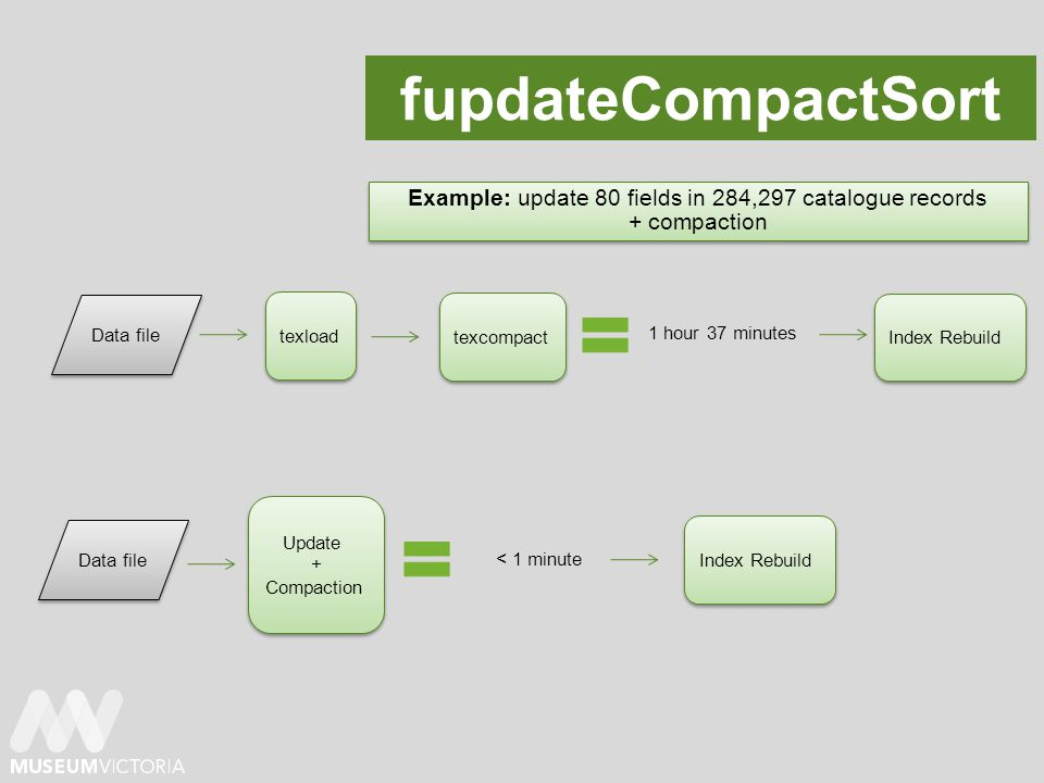 fupdateCompactSort Example: update 80 fields in 284,297 catalogue records + compaction Example: update 80 fields in 284,297 catalogue records + compaction Data file texload texcompact Index Rebuild Data file Update + Compaction Update + Compaction 1 hour 37 minutes Index Rebuild < 1 minute