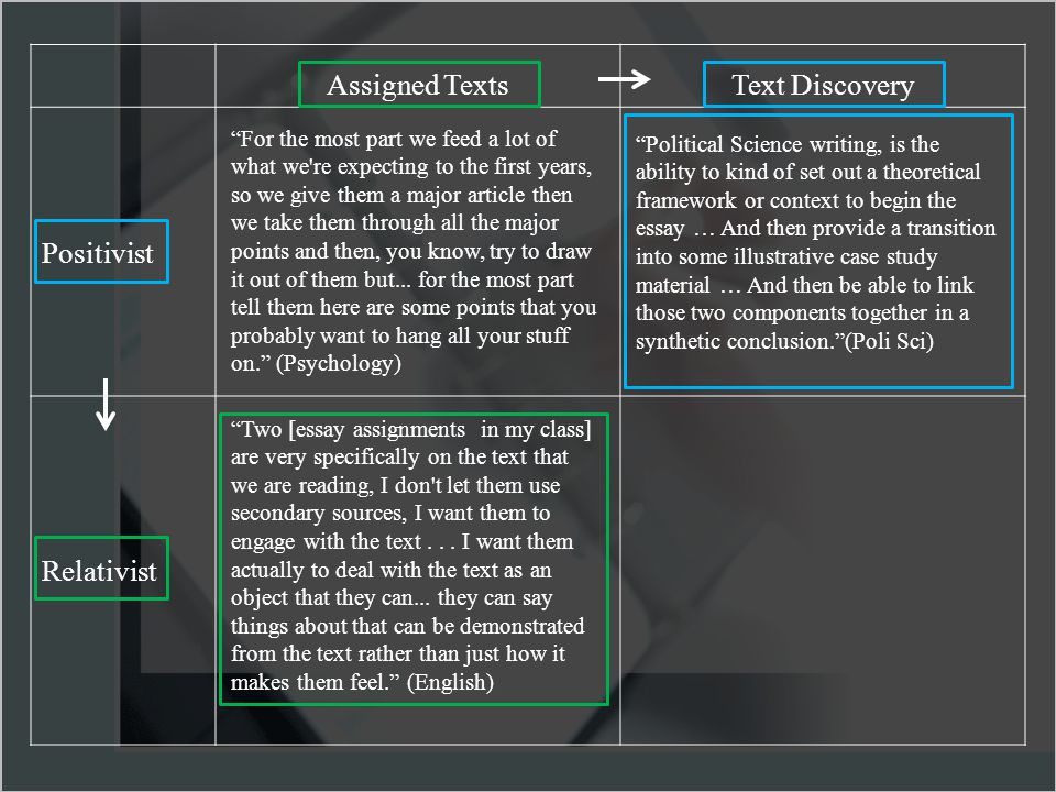 Assigned TextsText Discovery Positivist Relativist For the most part we feed a lot of what we re expecting to the first years, so we give them a major article then we take them through all the major points and then, you know, try to draw it out of them but...