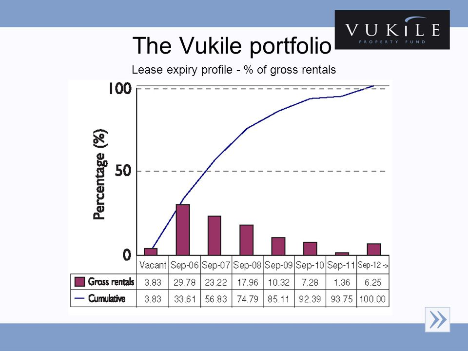 The Vukile portfolio Lease expiry profile - % of gross rentals