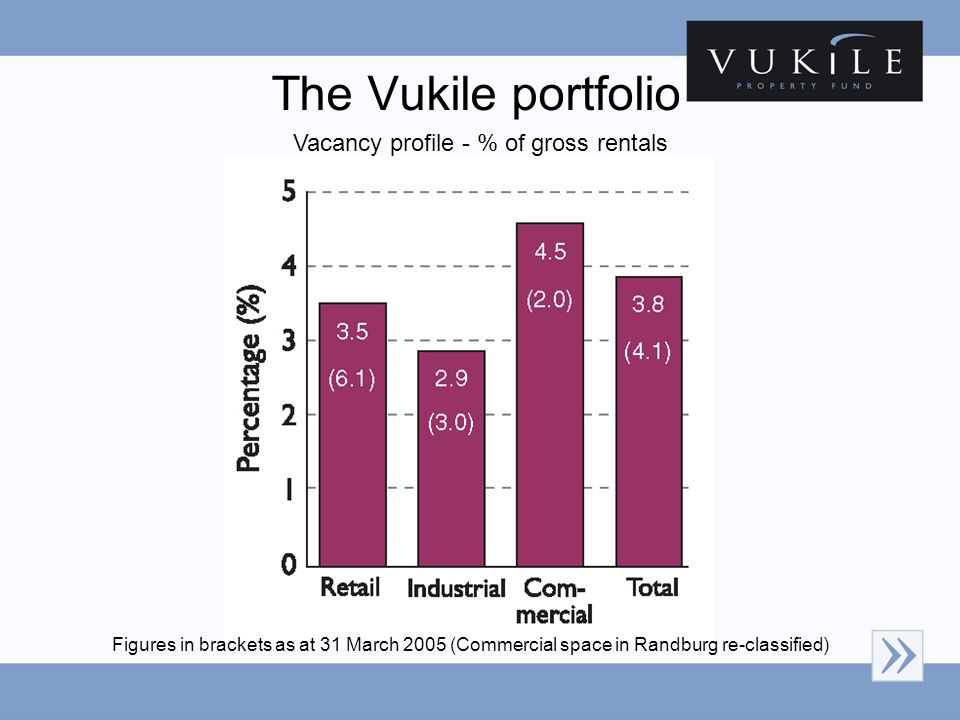 The Vukile portfolio Figures in brackets as at 31 March 2005 (Commercial space in Randburg re-classified) Vacancy profile - % of gross rentals
