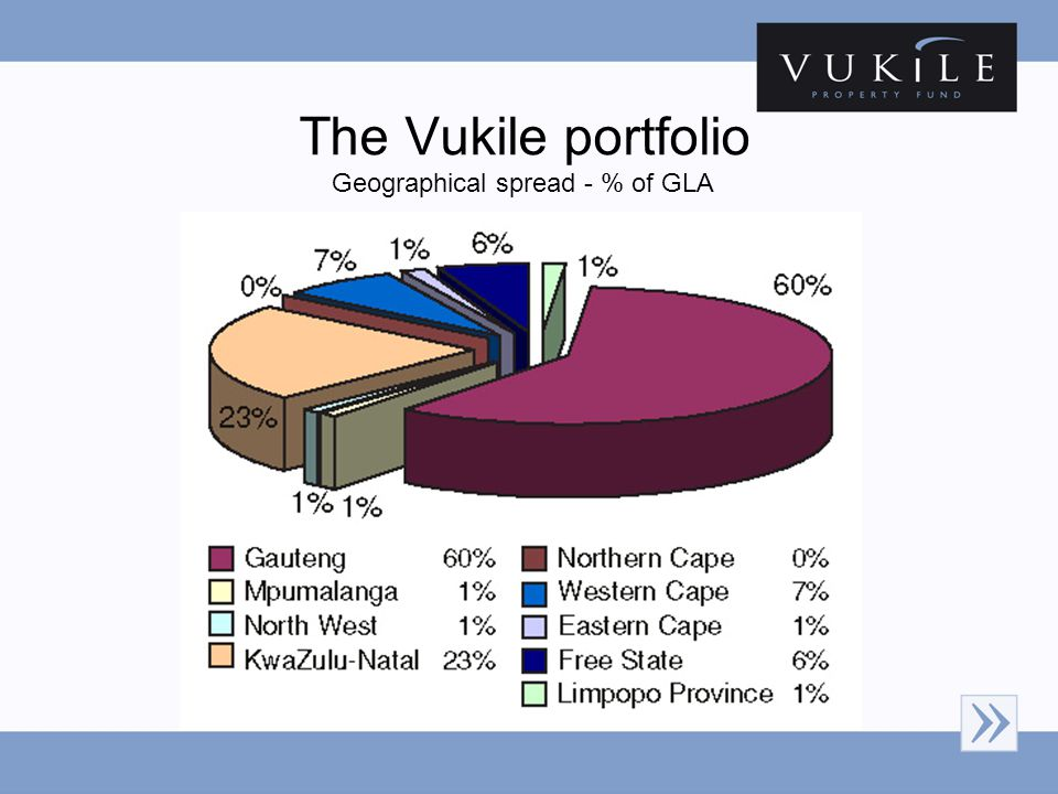 The Vukile portfolio Geographical spread - % of GLA