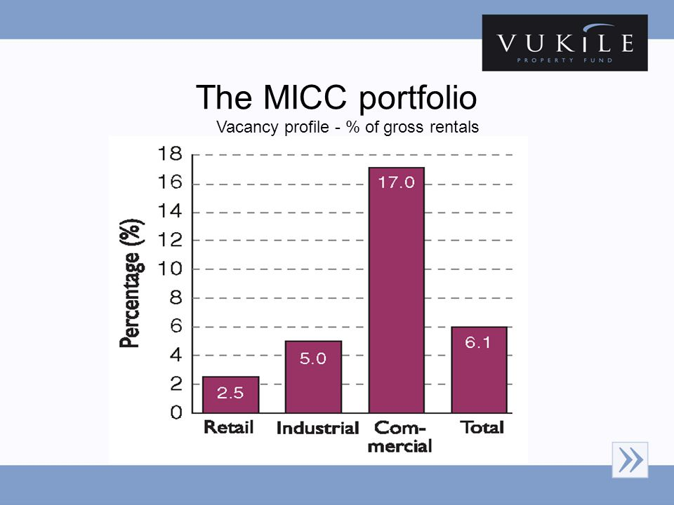 The MICC portfolio Vacancy profile - % of gross rentals