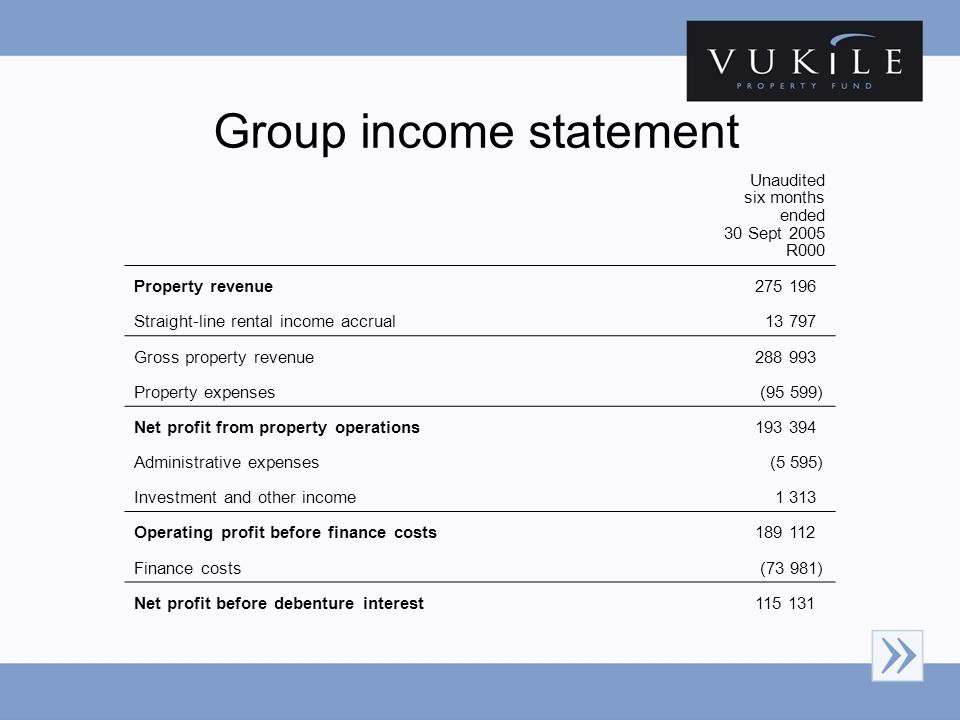 Group income statement Unaudited six months ended 30 Sept 2005 R000 Property revenue 275 196 Straight-line rental income accrual 13 797 Gross property revenue 288 993 Property expenses (95 599) Net profit from property operations 193 394 Administrative expenses (5 595) Investment and other income 1 313 Operating profit before finance costs 189 112 Finance costs (73 981) Net profit before debenture interest 115 131