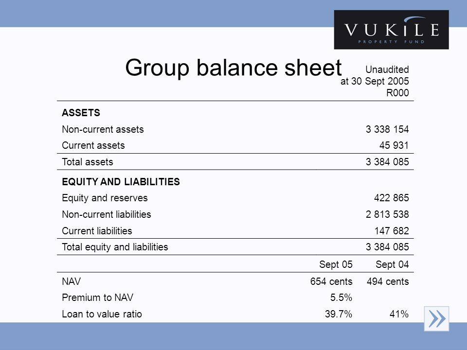 Group balance sheet Unaudited at 30 Sept 2005 R000 ASSETS Non-current assets3 338 154 Current assets45 931 Total assets3 384 085 EQUITY AND LIABILITIES Equity and reserves422 865 Non-current liabilities2 813 538 Current liabilities147 682 Total equity and liabilities3 384 085 Sept 05Sept 04 NAV654 cents494 cents Premium to NAV5.5% Loan to value ratio39.7%41%