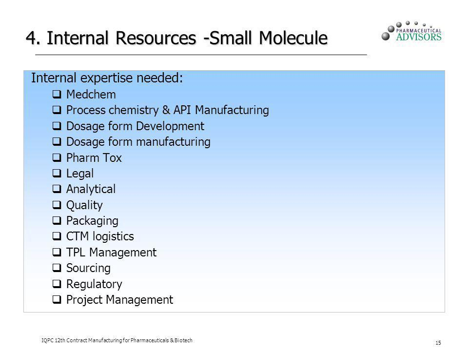 4. Internal Resources -Small Molecule Internal expertise needed: Medchem Process chemistry & API Manufacturing Dosage form Development Dosage form man