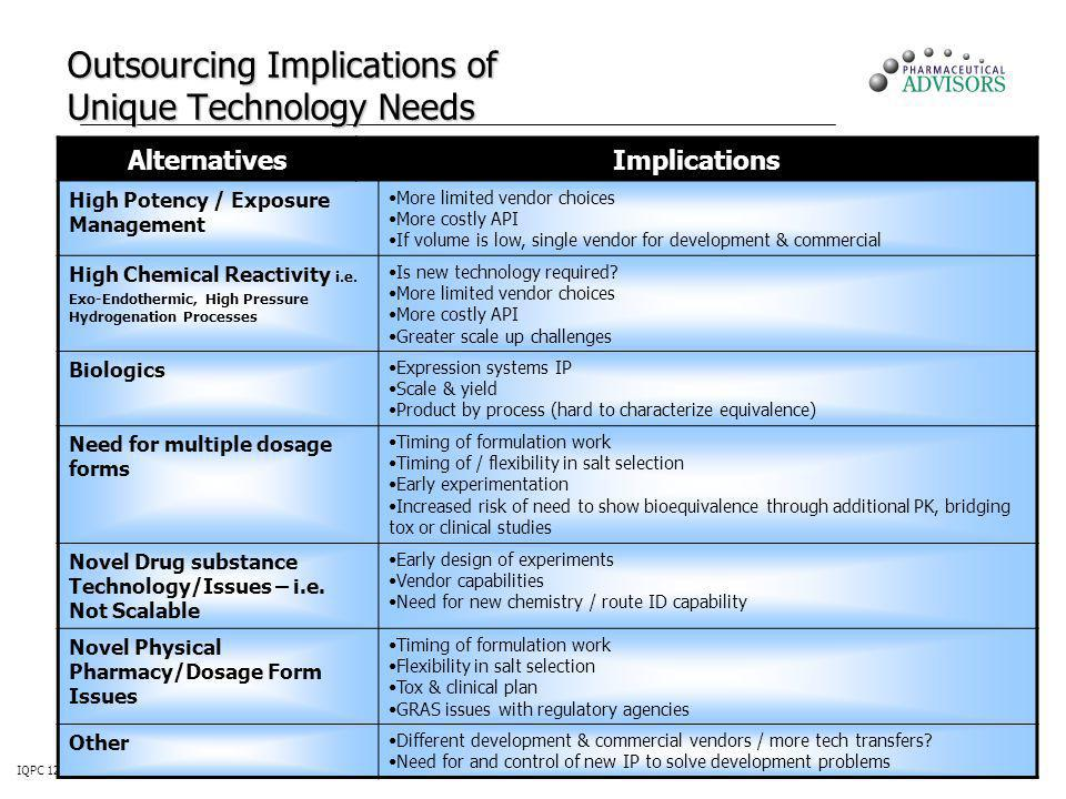 IQPC 12th Contract Manufacturing for Pharmaceuticals & Biotech 62 Outsourcing Implications of Unique Technology Needs AlternativesImplications High Po