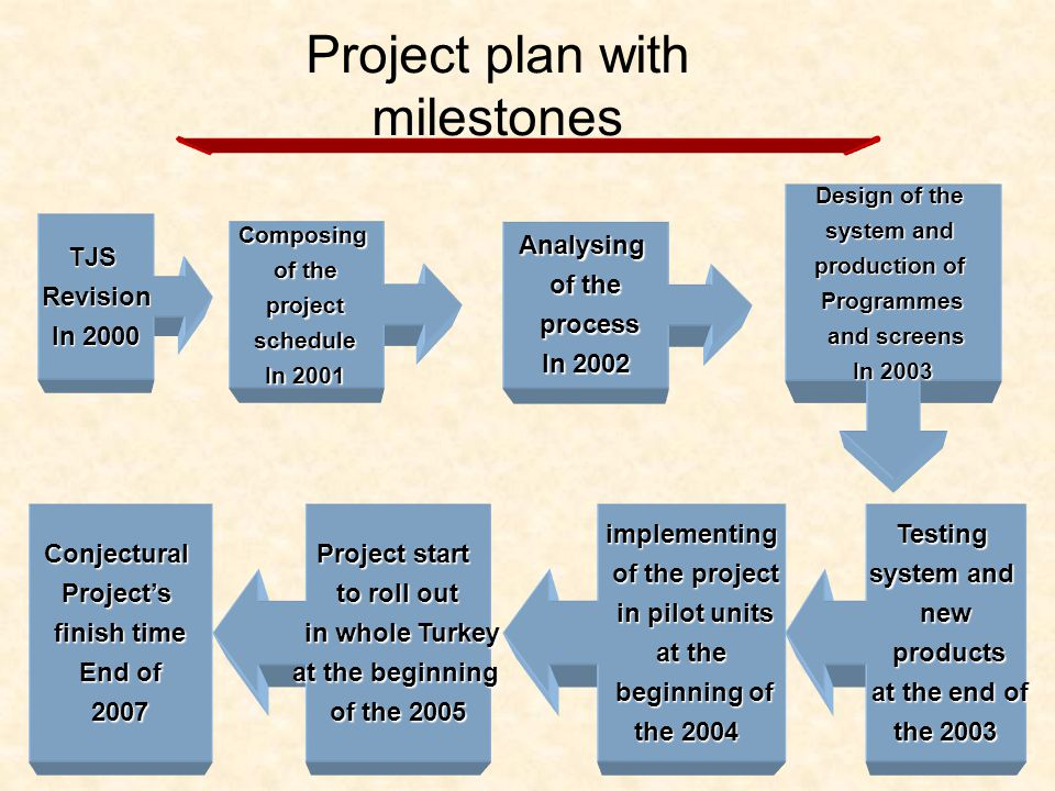 Project plan with milestones TJSRevision In 2000 Analysing of the process process In 200 2 Composing of the project projectschedule In 2001 Design of the system and production of Programmes and screens and screens In 2003 Testing system and new products products at the end of at the end of the 2003 the 2003implementing of the project of the project in pilot units in pilot units at the beginning of beginning of the 2004 Project start to roll out in whole Turkey in whole Turkey at the beginning of the 2005 ConjecturalProjects finish time End of 2007 2007
