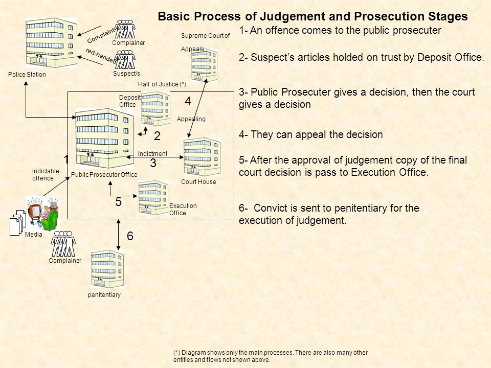 Public Prosecutor Office Hall of Justice (*) 1- An offence comes to the public prosecuter indictable offence Media Complainer 1 Court House Indictment 3 Supreme Court of Appeals Appealing 4 penitentiary 6 Execution Office 5 Basic Process of Judgement and Prosecution Stages (*) Diagram shows only the main processes.