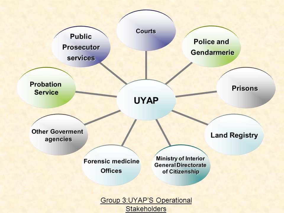 Group 3:UYAPS Operational Stakeholders UYAP Courts Police and Gendarmerie Gendarmerie Prisons Land Registry Ministry of Interior General Directorate of Citizenship Forensic medicine Offices Offices Other Goverment agencies Probation Service PublicProsecutorservices