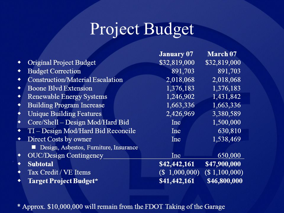 Project Budget January 07 March 07 Original Project Budget$32,819,000 $32,819,000 Budget Correction 891,703 891,703 Construction/Material Escalation 2