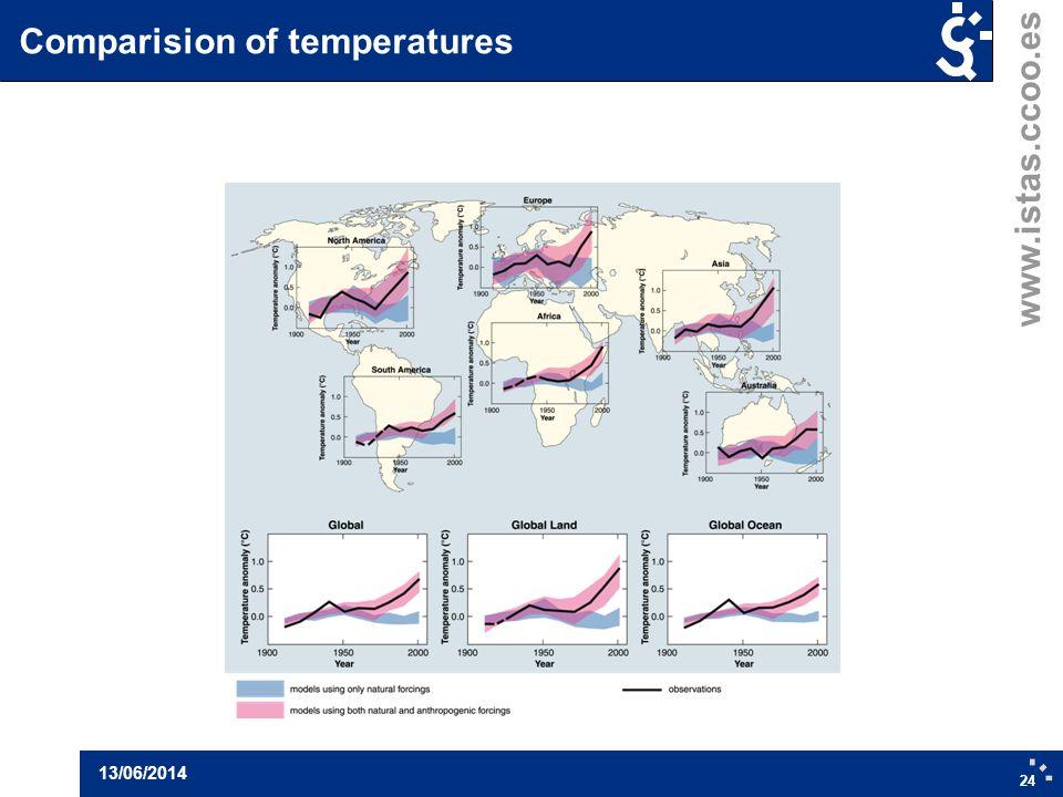 www.istas.ccoo.es Comparision of temperatures 24 13/06/2014