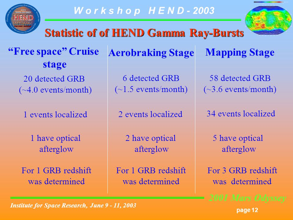 2001 Mars Odyssey page 12 W o r k s h o p H E N D - 2003 Institute for Space Research, June 9 - 11, 2003 Statistic of of HEND Gamma Ray-Bursts Free space Cruise stage Aerobraking Stage 20 detected GRB (~4.0 events/month) 6 detected GRB (~1.5 events/month) 1 events localized 1 have optical afterglow 2 events localized 2 have optical afterglow Mapping Stage 58 detected GRB (~3.6 events/month) 34 events localized 5 have optical afterglow For 1 GRB redshift was determined For 3 GRB redshift was determined