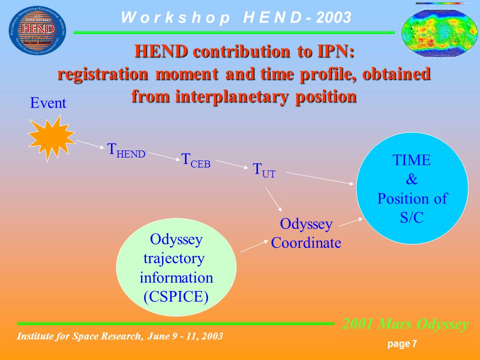 2001 Mars Odyssey page 7 W o r k s h o p H E N D Institute for Space Research, June , 2003 HEND contribution to IPN: registration moment and time profile, obtained from interplanetary position Event T HEND T CEB T UT Odyssey trajectory information (CSPICE) Odyssey Coordinate TIME & Position of S/C