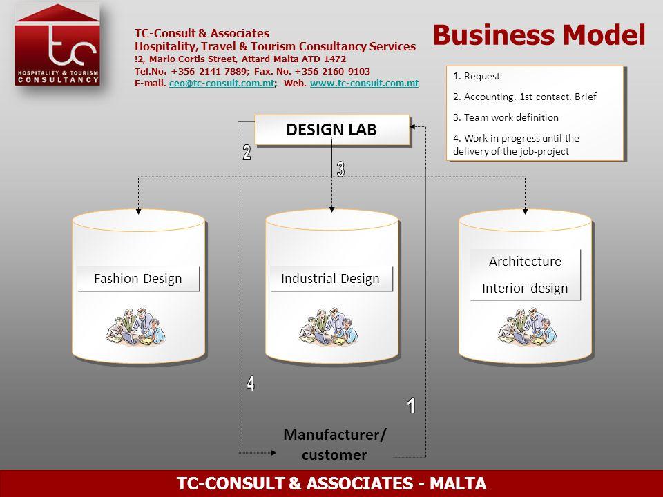 TC-Consult & Associates Hospitality, Travel & Tourism Consultancy Services !2, Mario Cortis Street, Attard Malta ATD 1472 Tel.No.