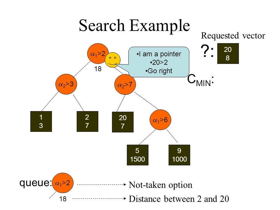 1 >2 2 >3 1313 2727 20 7 2 >7 1 >6 5 1500 9 1000 20 8 : queue: C MIN : Distance between 2 and 20 Search Example Requested vector 1 >2 18 I am a pointer 20>2 Go right Not-taken option 18