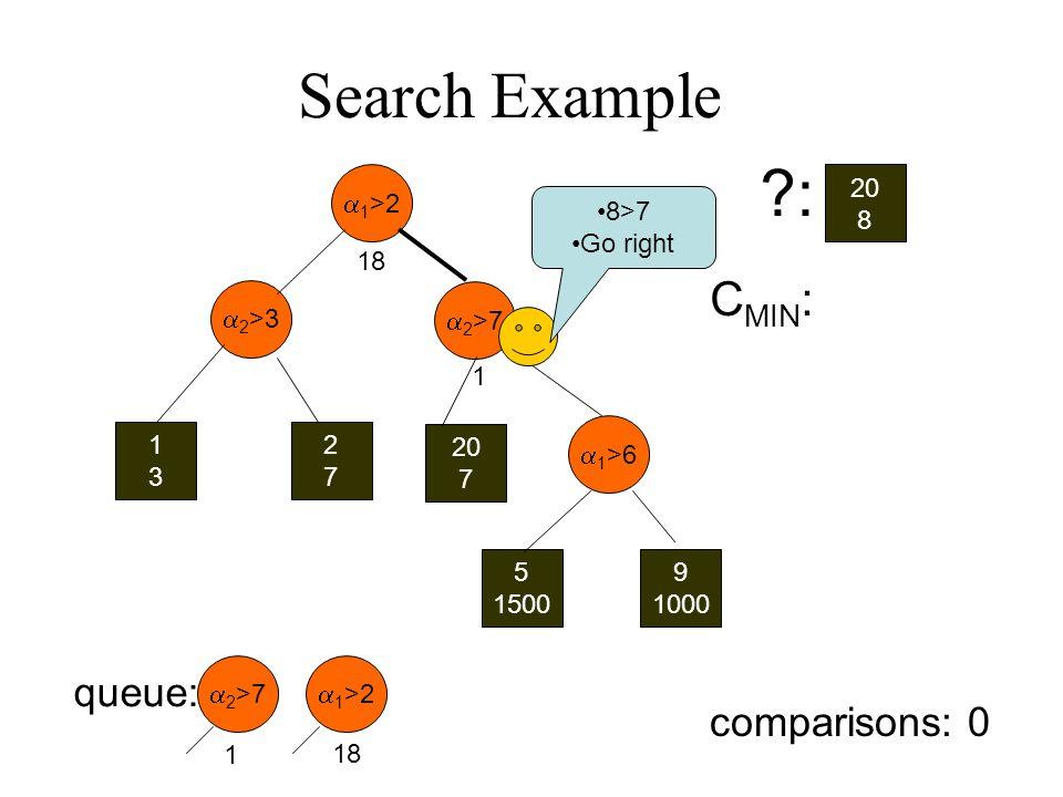 Search Example 1 >2 2 >3 1313 2727 20 7 2 >7 1 >6 5 1500 9 1000 20 8 : C MIN : queue: 1 >2 2 >7 18 1 8>7 Go right 18 1 comparisons: 0