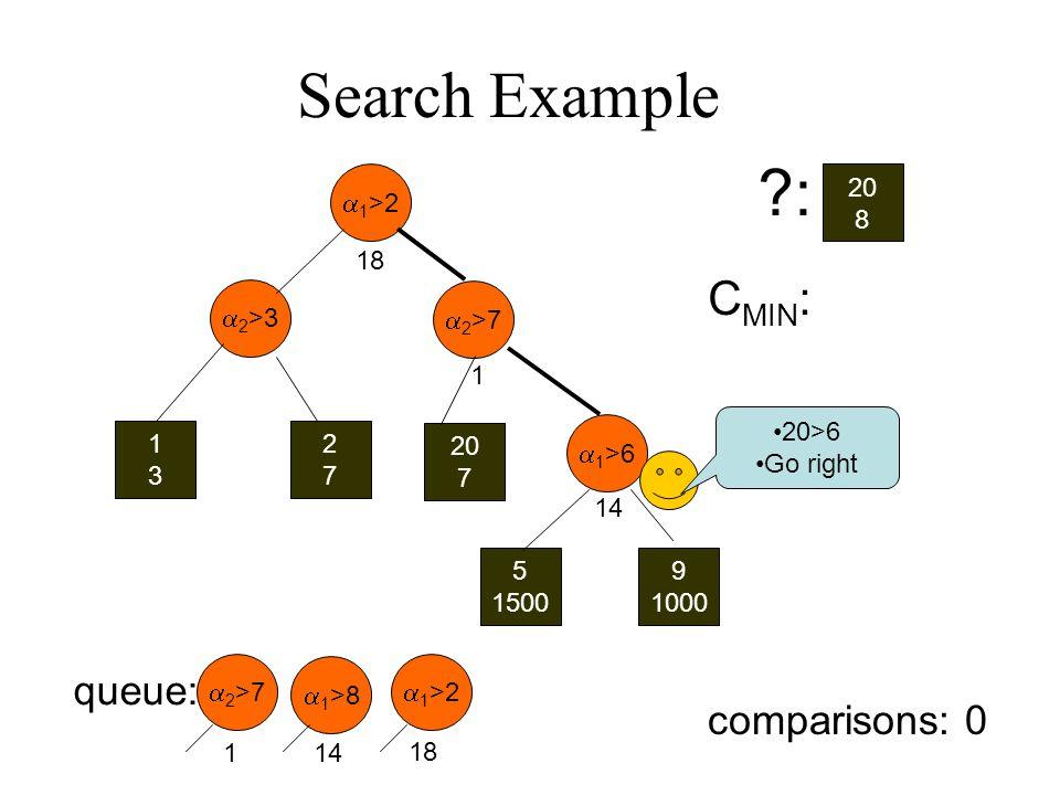 1 >2 2 >3 1313 2727 20 7 2 >7 1 >6 5 1500 9 1000 20 8 : queue: 1 >2 2 >7 18 1 >8 C MIN : Search Example 114 20>6 Go right 18 1 14 comparisons: 0