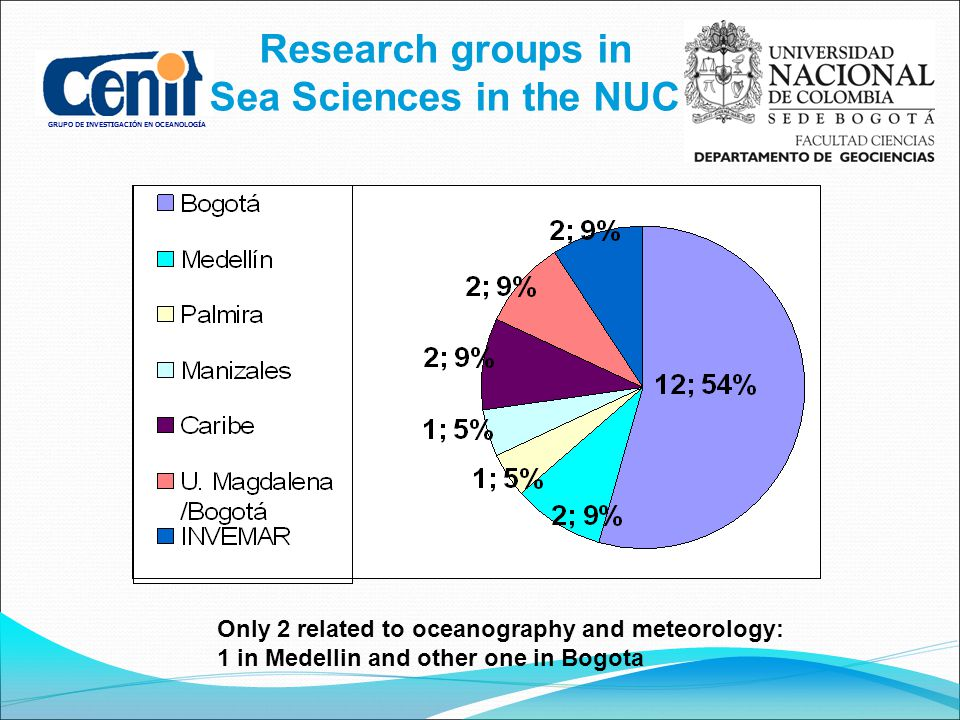 GRUPO DE INVESTIGACIÓN EN OCEANOLOGÍA Only 2 related to oceanography and meteorology: 1 in Medellin and other one in Bogota Research groups in Sea Sciences in the NUC
