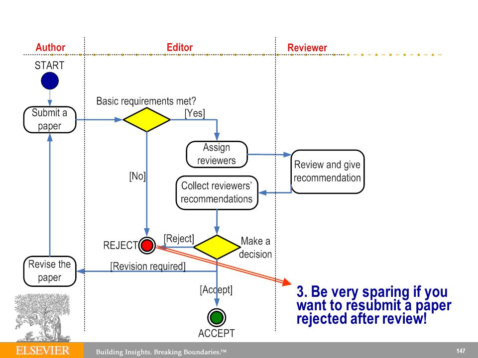 147 3. Be very sparing if you want to resubmit a paper rejected after review!