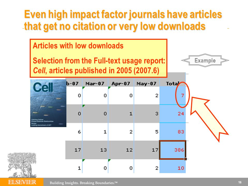 16 Even high impact factor journals have articles that get no citation or very low downloads Articles with low downloads Selection from the Full-text usage report: Cell, articles published in 2005 (2007.6) Example