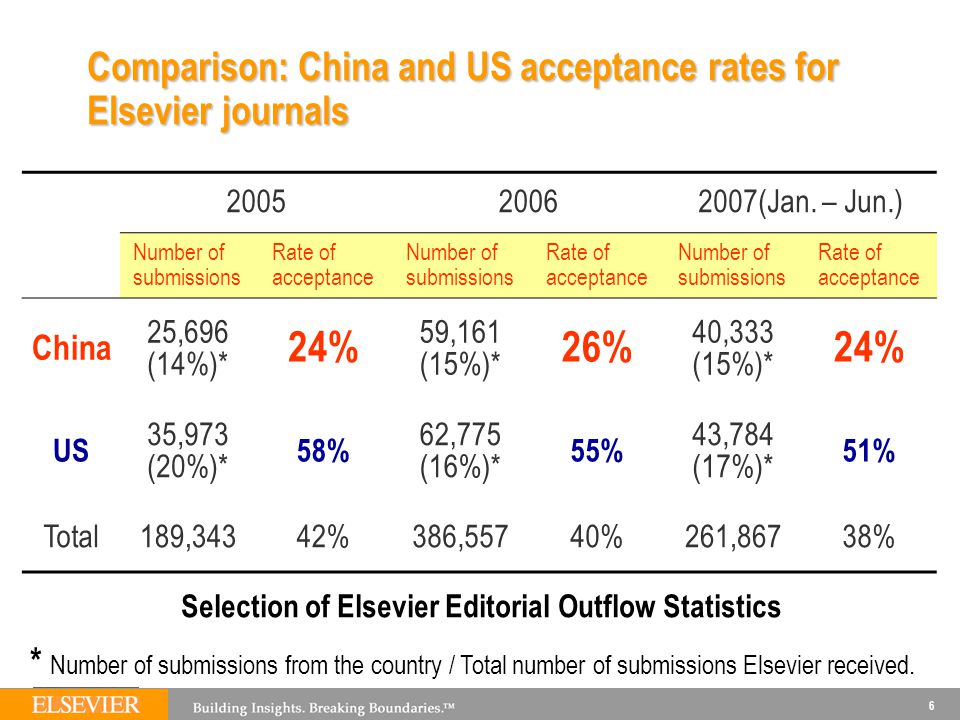 6 Comparison: China and US acceptance rates for Elsevier journals 200520062007(Jan.