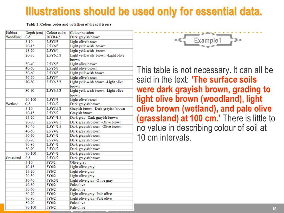 88 This table is not necessary. It can all be said in the text: The surface soils were dark grayish brown, grading to light olive brown (woodland), li