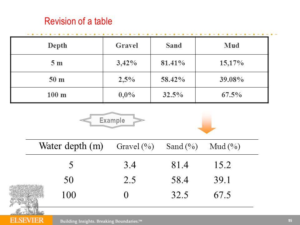 95 DepthGravel SandMud 5 m3,42%81.41%15,17% 50 m2,5%58.42%39.08% 100 m0,0%32.5%67.5% Water depth (m) Gravel (%) Sand (%) Mud (%) 5 3.4 81.4 15.2 50 2.5 58.4 39.1 100 0 32.5 67.5 Revision of a table Example