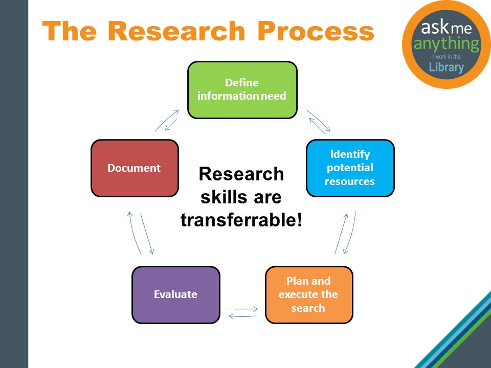 library.georgiancollege.ca The Research Process Define information need Identify potential resources Plan and execute the search EvaluateDocument Research skills are transferrable!