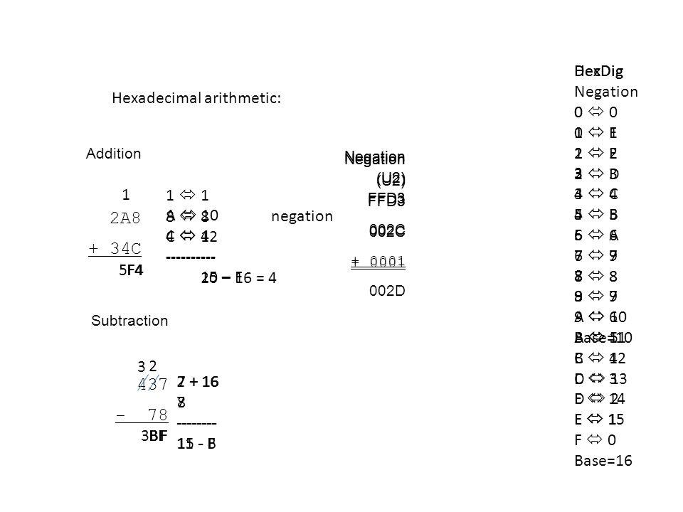 Hexadecimal arithmetic: DecDig 0 1 2 3 4 5 6 7 8 9 Base=10 HexDig 0 1 2 3 4 5 6 7 8 9 A 10 B 11 C 12 D 13 E 14 F 15 Base=16 Addition 2A8 + 34C 8 C 12 ---------- 20 – 16 = 4 4 11 A 10 4 ---------- 15 – F F4 5F4 Subtraction 437 - 78 7 + 16 8 -------- 15 - F 2 F 2 + 16 7 -------- 11 - B 3 BF 3BF HexDig Negation 0 F 1 E 2 D 3 C 4 B 5 A 6 9 7 8 8 7 9 6 A 5 B 4 C 3 D 2 E 1 F 0 Negation (U2) FFD3 negation Negation (U2) FFD3 002C Negation (U2) FFD3 002C + 0001 Negation (U2) FFD3 002C + 0001 002D