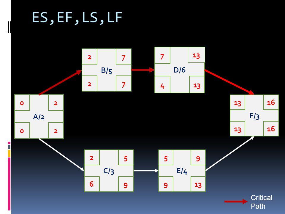 ES,EF,LS,LF A/2 02 20 B/5 27 72 D/6 7 13 4 F/3 1316 13 C/3 25 96 E/4 59 139 Critical Path
