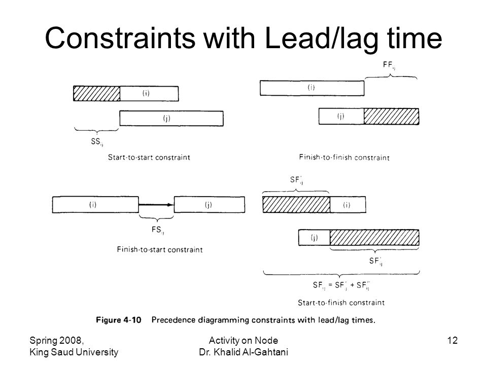 Spring 2008, King Saud University Activity on Node Dr. Khalid Al-Gahtani 12 Constraints with Lead/lag time