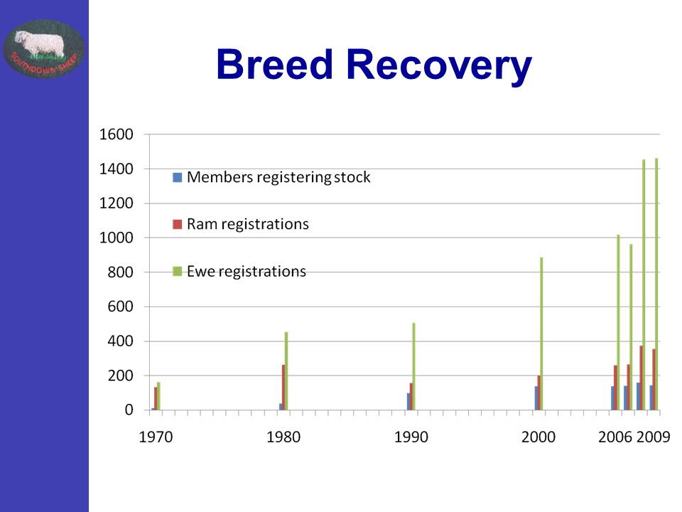 Breed Recovery