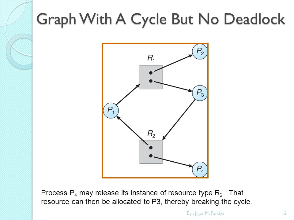 By : Jigar M. Pandya12 Graph With A Cycle But No Deadlock Process P 4 may release its instance of resource type R 2. That resource can then be allocat