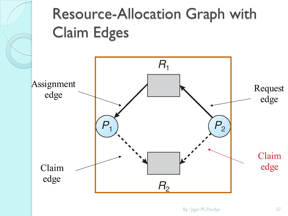 By : Jigar M. Pandya27 Resource-Allocation Graph with Claim Edges Request edge Assignment edge Claim edge Claim edge